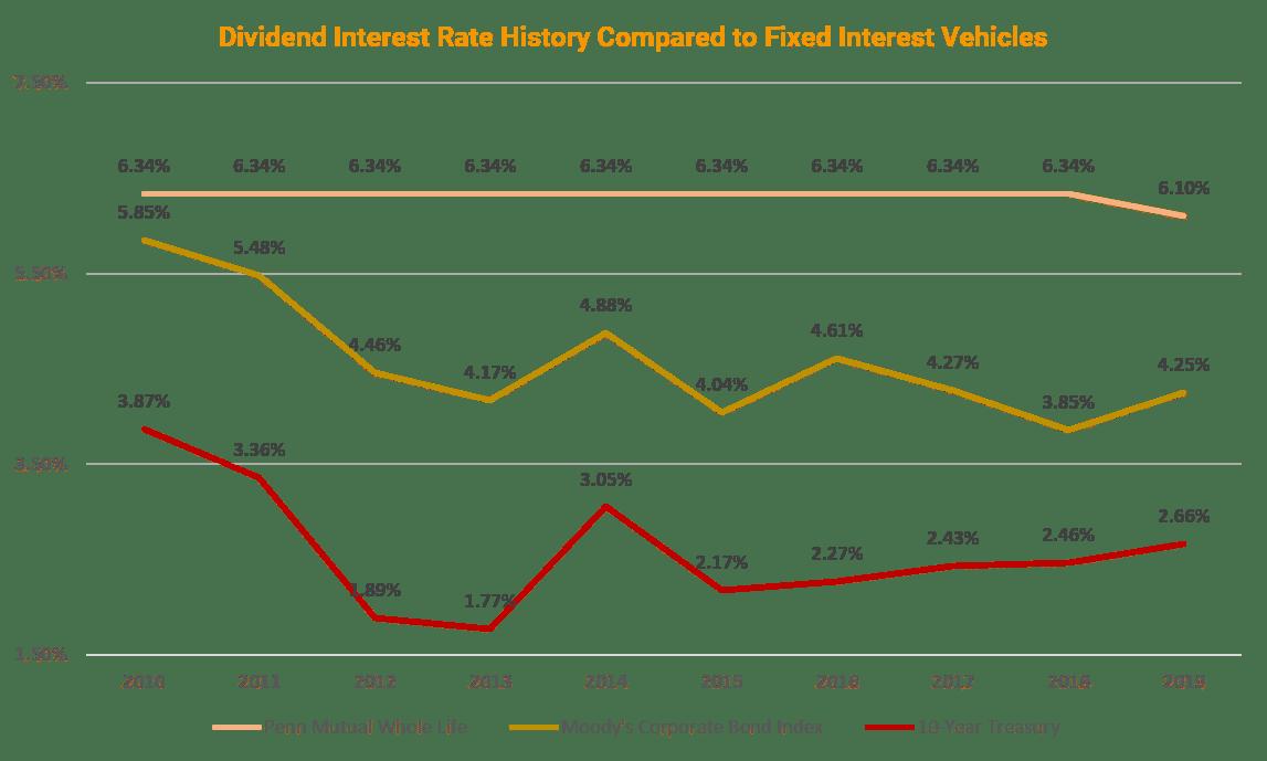 Penn Mutual Dividend Rate Comparison